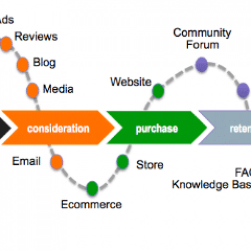 buying-and-customer-journey