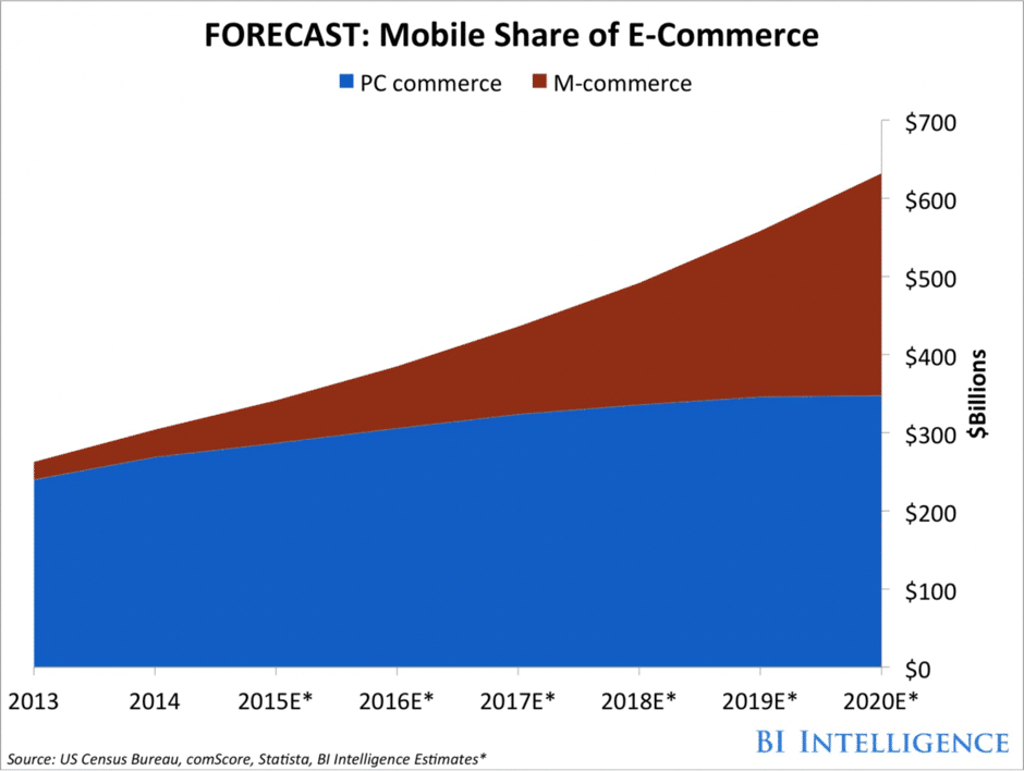 Mobile App versus Mobile Website Statistics: 2018 and beyond