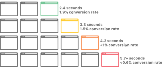 mobile conversion rate speed m-commerce apps