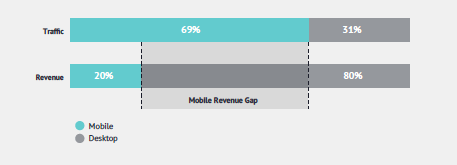 m-commerce gap