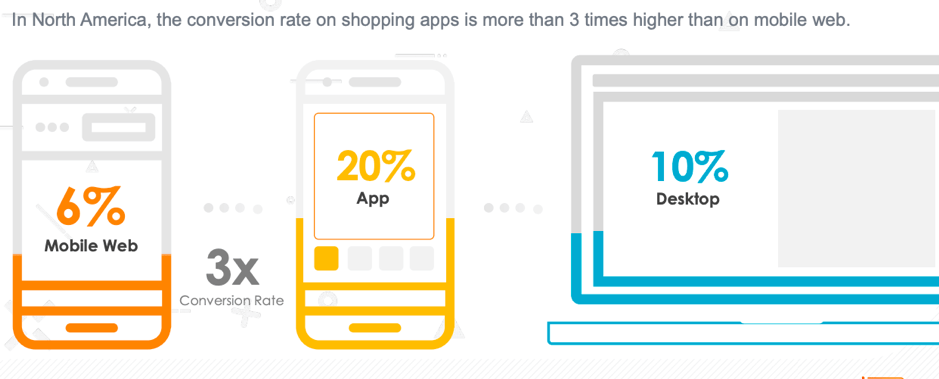 retail app conversion app reseller