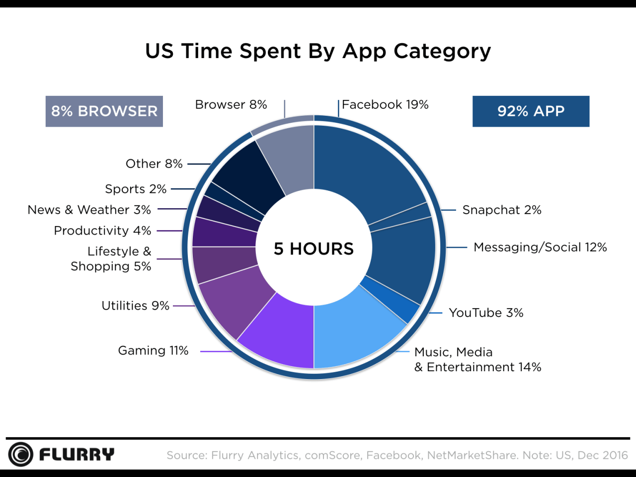 flurry-mobile-commerce-statistics-time-spent-on-apps