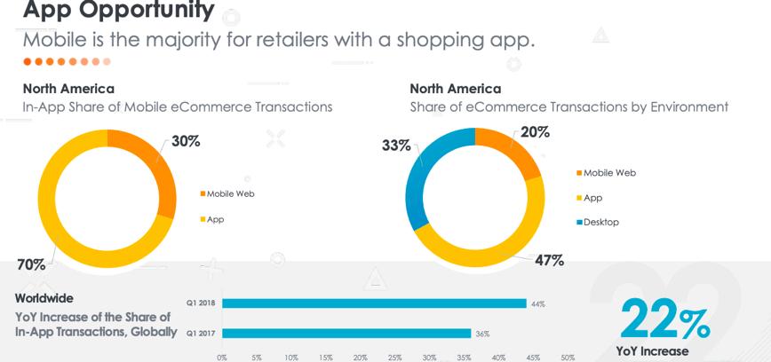 ecommerce app reseller