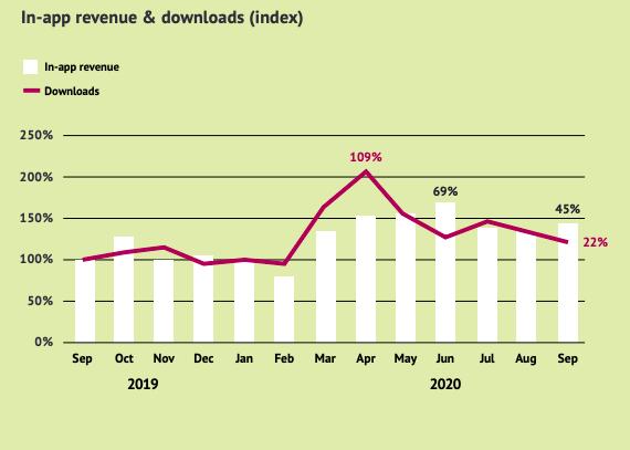retail app revenue growth 2020 and retail app downloads